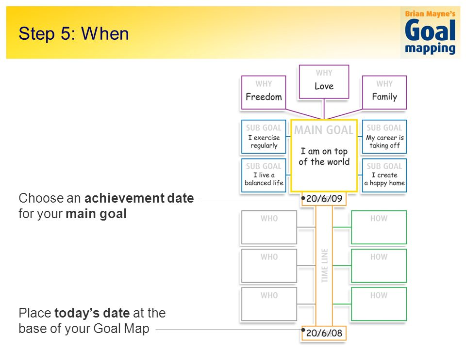 Step 5: When Choose an achievement date for your main goal Place todays date at the base of your Goal Map