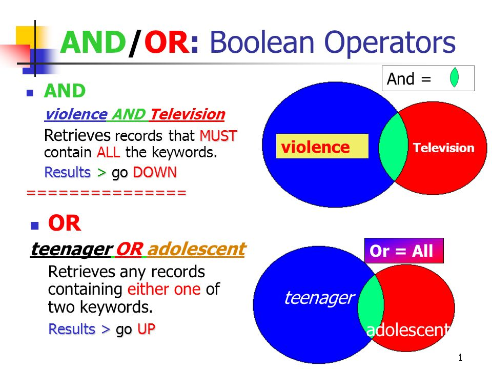 11 violence Television And = teenager adolescent Or = All AND/OR: Boolean Operators OR teenager OR adolescent Retrieves any records containing either one of two keywords.