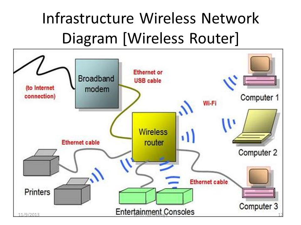 Infrastructure Wireless Network Diagram [Wireless Router] 11/9/201317Wi-Fi Technology