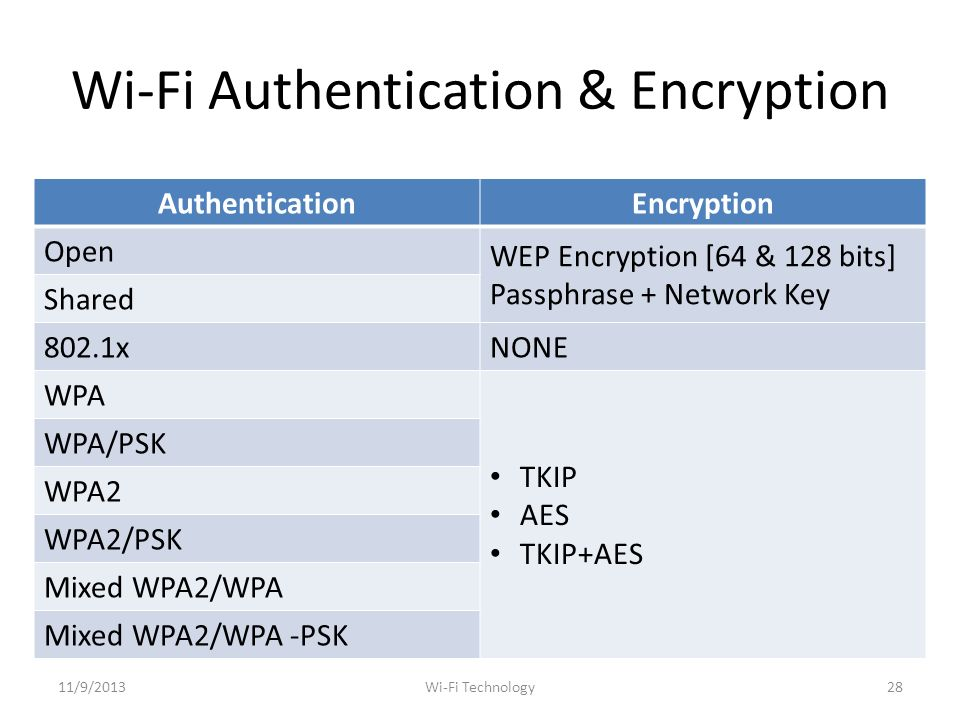 Wi-Fi Authentication & Encryption AuthenticationEncryption Open WEP Encryption [64 & 128 bits] Passphrase + Network Key Shared 802.1xNONE WPA TKIP AES TKIP+AES WPA/PSK WPA2 WPA2/PSK Mixed WPA2/WPA Mixed WPA2/WPA -PSK 11/9/201328Wi-Fi Technology