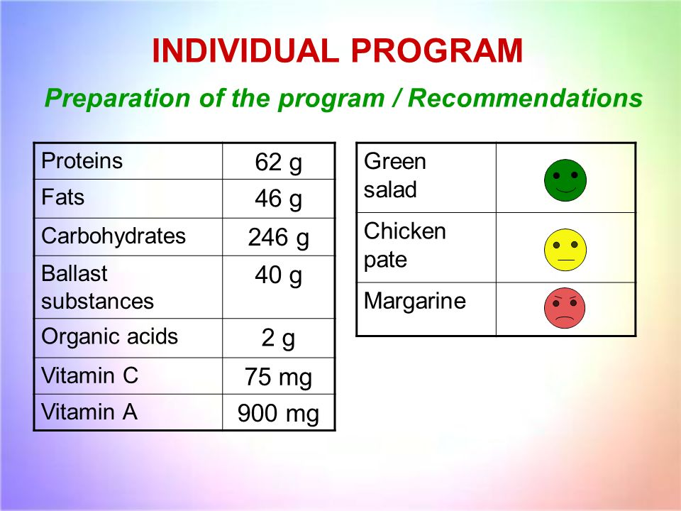 INDIVIDUAL PROGRAM Preparation of the program / Recommendations Proteins 62 g Fats 46 g Carbohydrates 246 g Ballast substances 40 g Organic acids 2 g Vitamin С 75 mg Vitamin А 900 mg Green salad Chicken pate Margarine