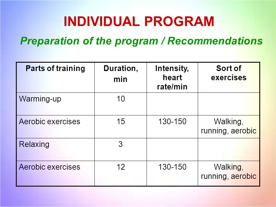 INDIVIDUAL PROGRAM Preparation of the program / Recommendations Parts of trainingDuration, min Intensity, heart rate/min Sort of exercises Warming-up10 Aerobic exercises Walking, running, aerobic Relaxing3 Aerobic exercises Walking, running, aerobic