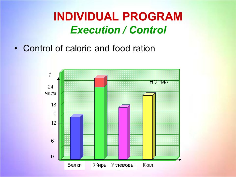 INDIVIDUAL PROGRAM Execution / Control Control of caloric and food ration