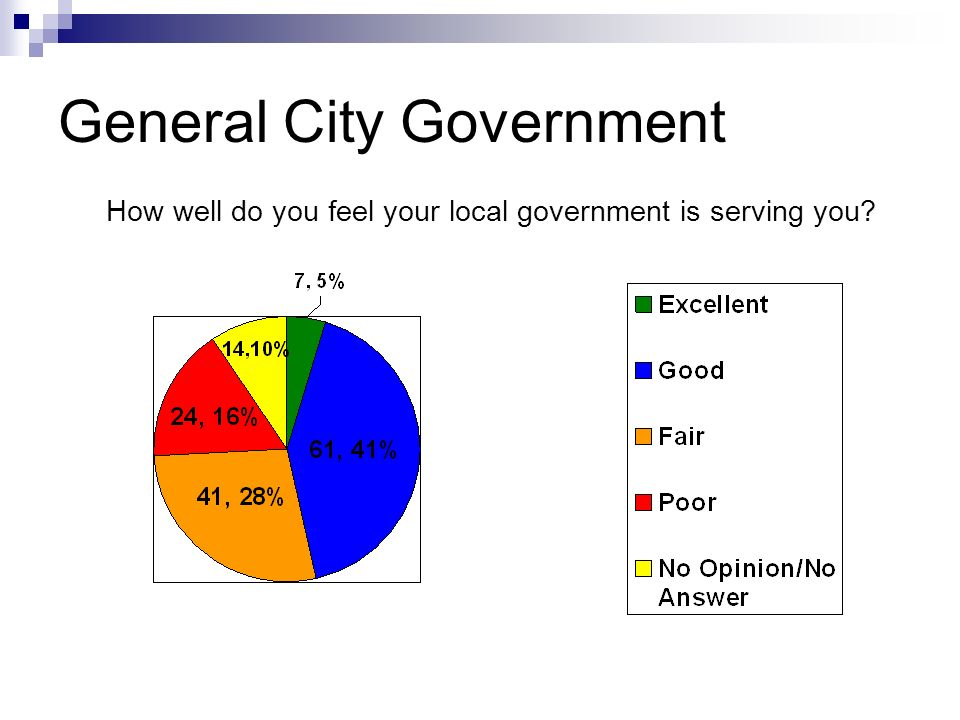 General City Government How well do you feel your local government is serving you