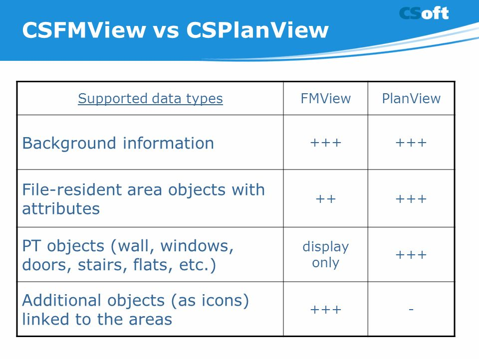 CSFMView vs CSPlanView Supported data typesFMViewPlanView Background information +++ File-resident area objects with attributes +++++ PT objects (wall, windows, doors, stairs, flats, etc.) display only +++ Additional objects (as icons) linked to the areas +++-