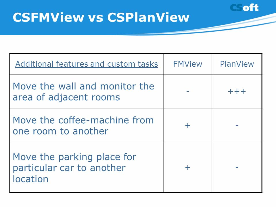 CSFMView vs CSPlanView Additional features and custom tasksFMViewPlanView Move the wall and monitor the area of adjacent rooms -+++ Move the coffee-machine from one room to another +- Move the parking place for particular car to another location +-