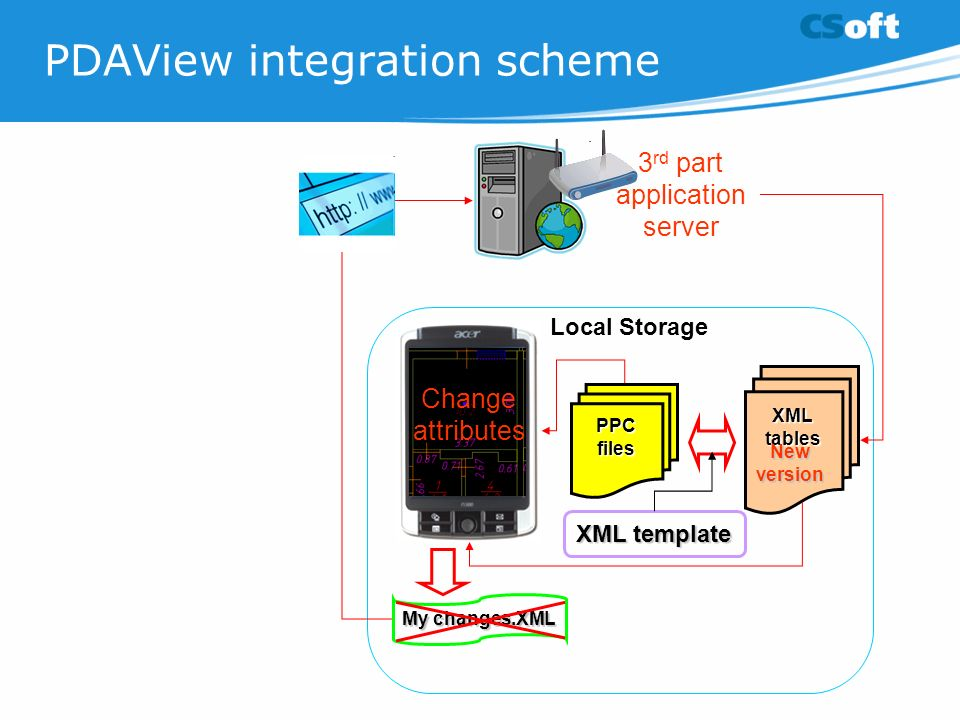 PDAView integration scheme Local Storage PPCfiles XML tables XML template My changes.XML 3 rd part application server Change attributes New version