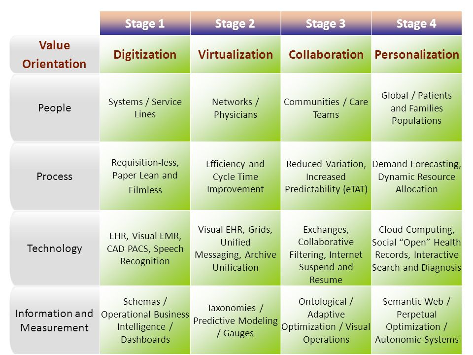44 Four Stage Model Stage 1Stage 2Stage 3Stage 4 Value Orientation DigitizationVirtualizationCollaborationPersonalization People Systems / Service Lines Networks / Physicians Communities / Care Teams Global / Patients and Families Populations Process Requisition-less, Paper Lean and Filmless Efficiency and Cycle Time Improvement Reduced Variation, Increased Predictability (eTAT) Demand Forecasting, Dynamic Resource Allocation Technology EHR, Visual EMR, CAD PACS, Speech Recognition Visual EHR, Grids, Unified Messaging, Archive Unification Exchanges, Collaborative Filtering, Internet Suspend and Resume Cloud Computing, Social Open Health Records, Interactive Search and Diagnosis Information and Measurement Schemas / Operational Business Intelligence / Dashboards Taxonomies / Predictive Modeling / Gauges Ontological / Adaptive Optimization / Visual Operations Semantic Web / Perpetual Optimization / Autonomic Systems