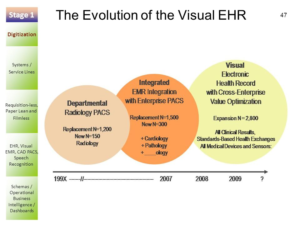 47 The Evolution of the Visual EHR Stage 1 Digitization Systems / Service Lines Requisition-less, Paper Lean and Filmless EHR, Visual EMR, CAD PACS, Speech Recognition Schemas / Operational Business Intelligence / Dashboards
