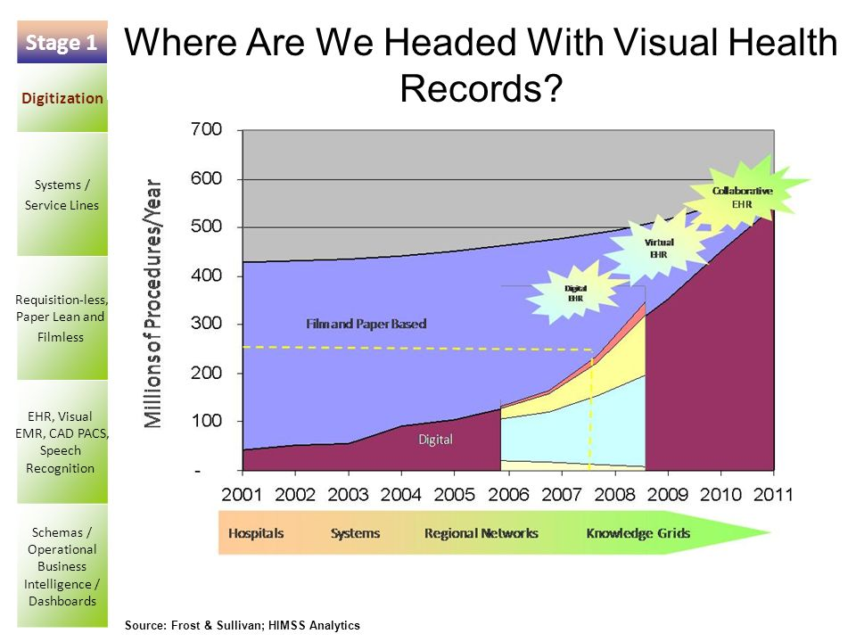 48 Source: Frost & Sullivan; HIMSS Analytics Stage 1 Digitization Systems / Service Lines Requisition-less, Paper Lean and Filmless EHR, Visual EMR, CAD PACS, Speech Recognition Schemas / Operational Business Intelligence / Dashboards Where Are We Headed With Visual Health Records