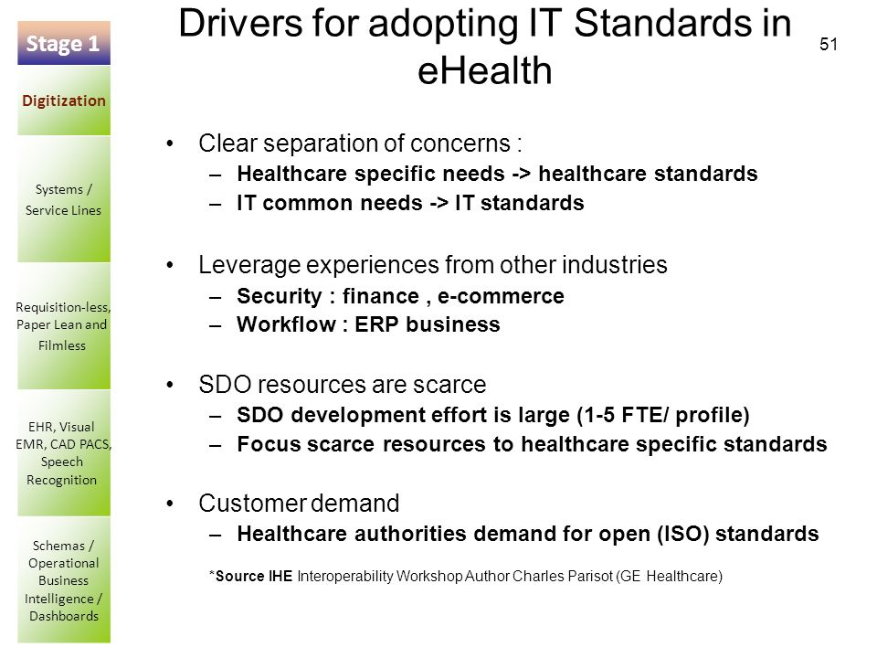 51 Drivers for adopting IT Standards in eHealth Clear separation of concerns : –Healthcare specific needs -> healthcare standards –IT common needs -> IT standards Leverage experiences from other industries –Security : finance, e-commerce –Workflow : ERP business SDO resources are scarce –SDO development effort is large (1-5 FTE/ profile) –Focus scarce resources to healthcare specific standards Customer demand –Healthcare authorities demand for open (ISO) standards *Source IHE Interoperability Workshop Author Charles Parisot (GE Healthcare) Stage 1 Digitization Systems / Service Lines Requisition-less, Paper Lean and Filmless EHR, Visual EMR, CAD PACS, Speech Recognition Schemas / Operational Business Intelligence / Dashboards