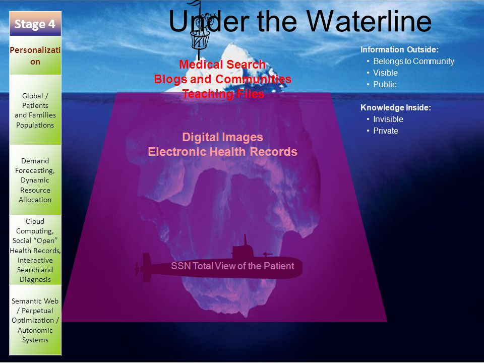 72 Under the Waterline Stage 4 Personalizati on Global / Patients and Families Populations Demand Forecasting, Dynamic Resource Allocation Cloud Computing, Social Open Health Records, Interactive Search and Diagnosis Semantic Web / Perpetual Optimization / Autonomic Systems