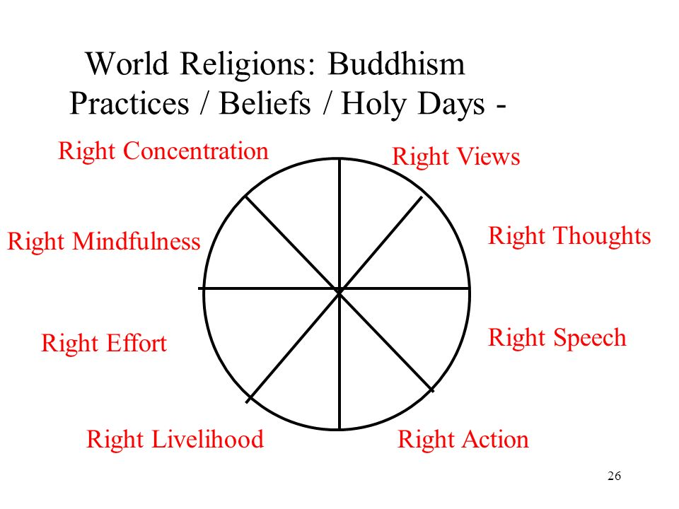 26 World Religions: Buddhism Practices / Beliefs / Holy Days - Right Concentration Right Views Right Mindfulness Right Effort Right Livelihood Right Thoughts Right Speech Right Action