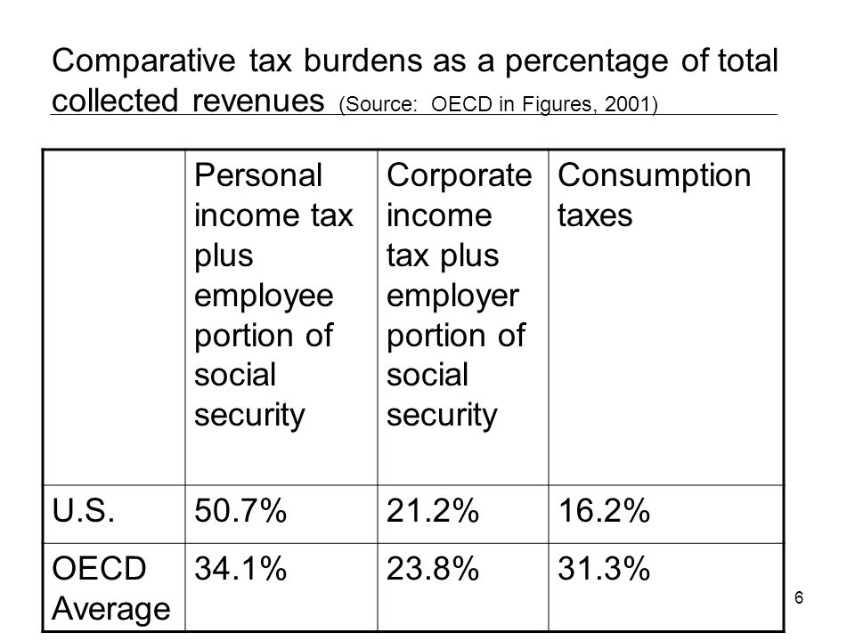 5 Total tax receipts as a percentage of GDP –U.S.: 28.9% –OECD average: 37.0% –EU average: 41.3% Source: OECD in Figures, 2001
