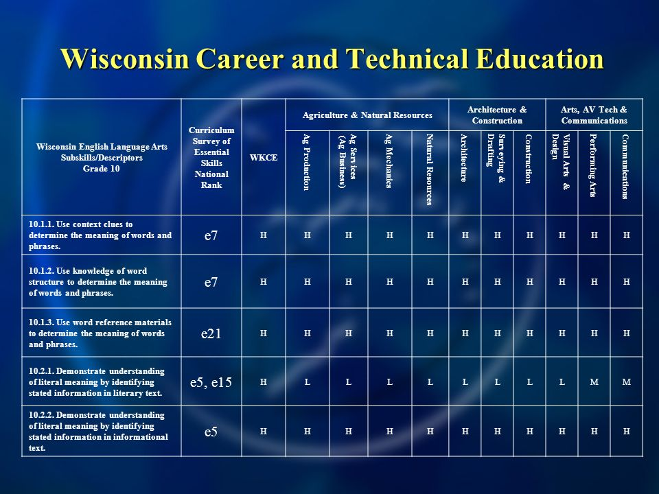 Wisconsin Career and Technical Education Wisconsin English Language Arts Subskills/Descriptors Grade 10 Curriculum Survey of Essential Skills National Rank WKCE Agriculture & Natural Resources Architecture & Construction Arts, AV Tech & Communications Ag Production Ag Services (Ag Business) Ag Mechanics Natural Resources Architecture Surveying &Drafting Construction Visual Arts &Design Performing Arts Communications
