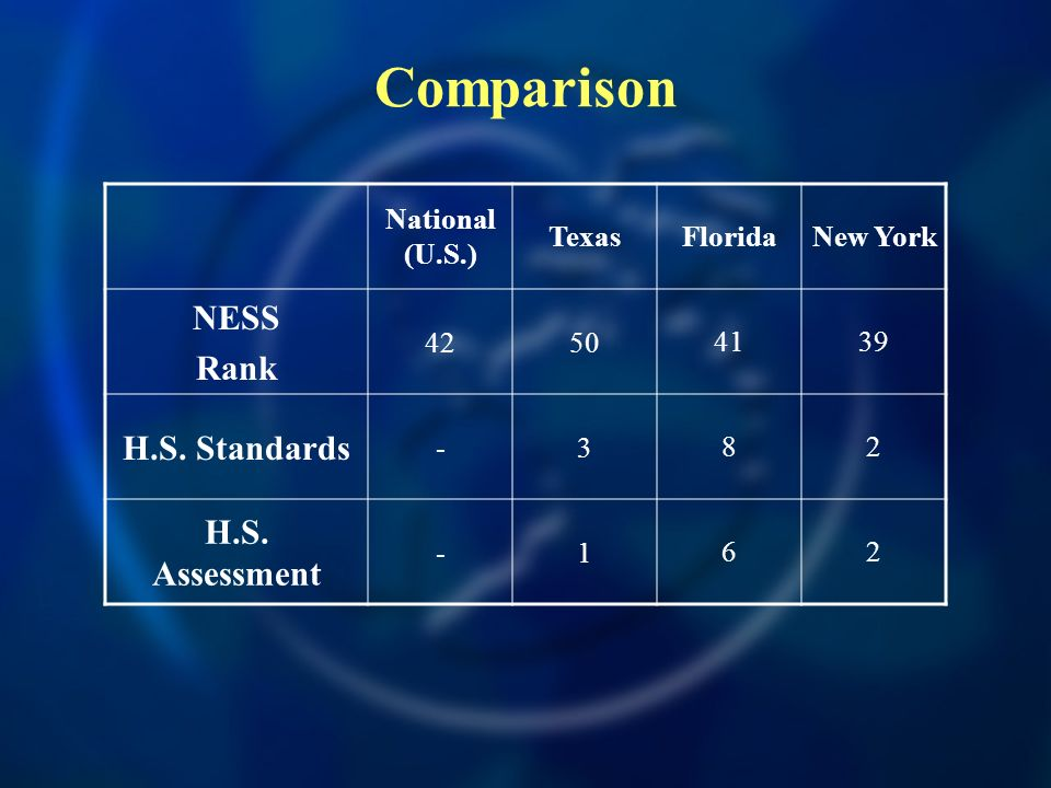 Comparison National (U.S.) TexasFloridaNew York NESS Rank H.S.