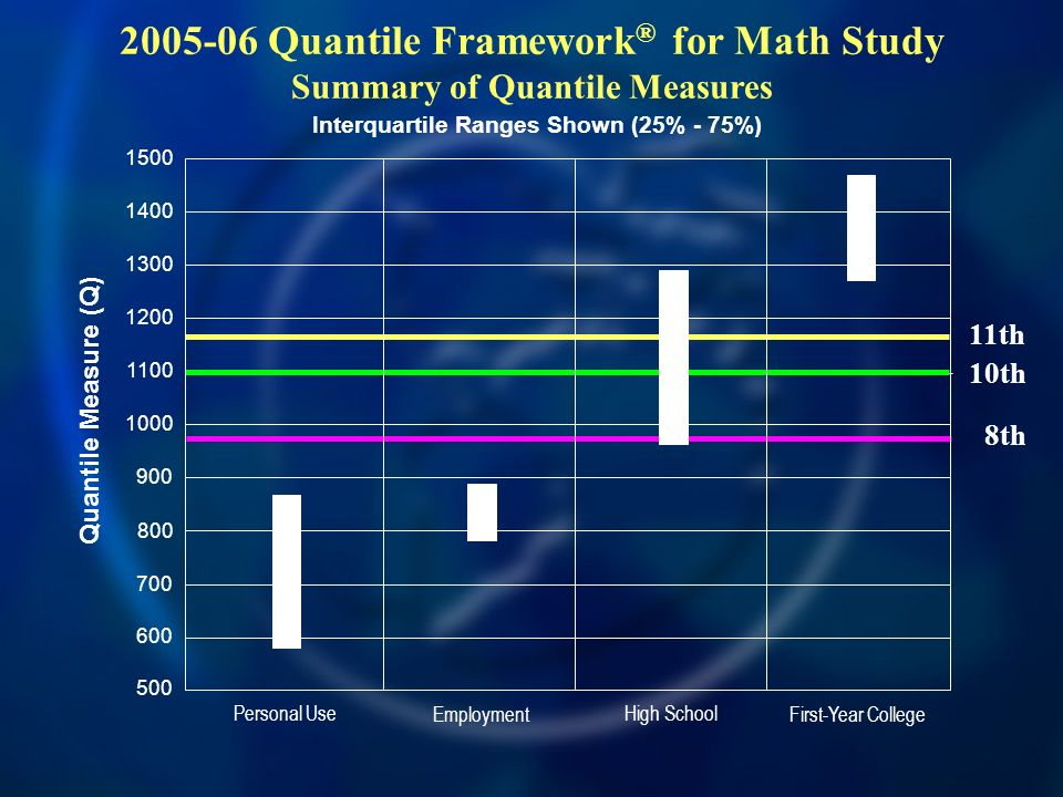 Quantile Measure (Q) Personal Use Employment High School First-Year College Interquartile Ranges Shown (25% - 75%) Quantile Framework ® for Math Study Summary of Quantile Measures 8th 10th 11th