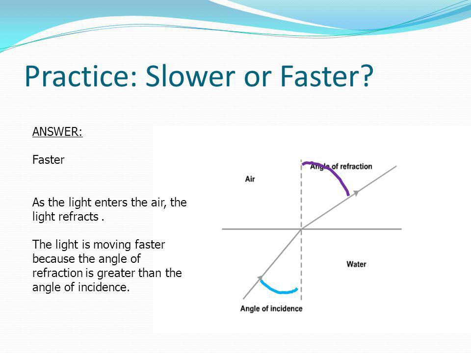 ANSWER: Faster As the light enters the air, the light refracts.