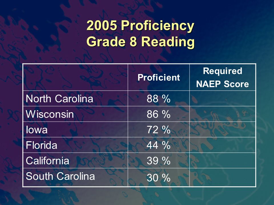 2005 Proficiency Grade 8 Reading Proficient Required NAEP Score North Carolina 88 % Wisconsin 86 % Iowa 72 % Florida 44 % California 39 % South Carolina 30 %