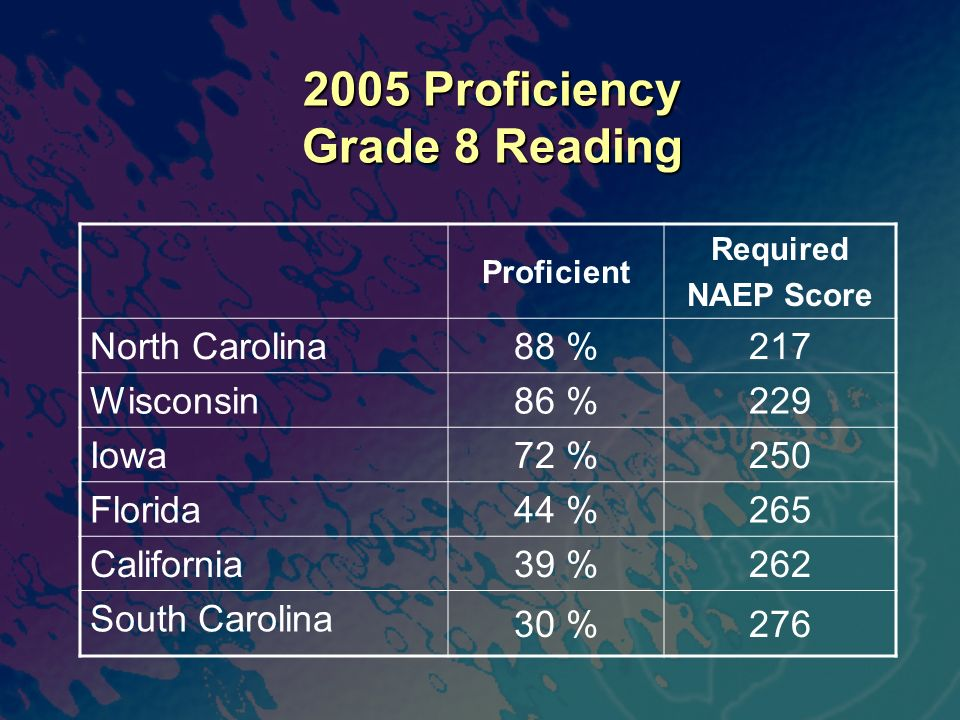 2005 Proficiency Grade 8 Reading Proficient Required NAEP Score North Carolina 88 %217 Wisconsin 86 %229 Iowa 72 %250 Florida 44 %265 California 39 %262 South Carolina 30 %276