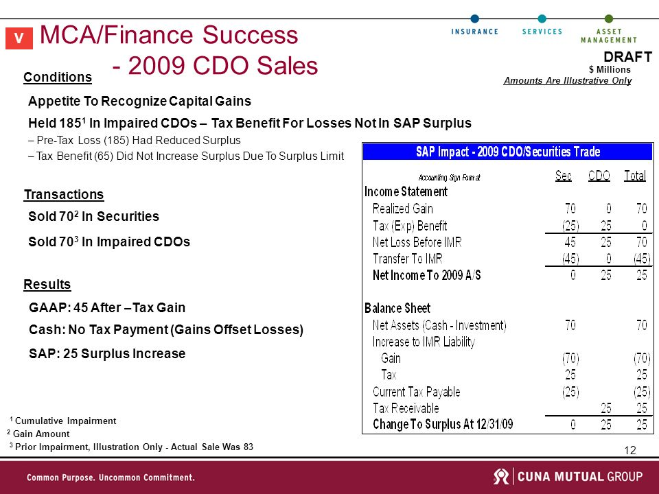 12 DRAFT MCA/Finance Success CDO Sales V Conditions Held In Impaired CDOs – Tax Benefit For Losses Not In SAP Surplus –Pre-Tax Loss (185) Had Reduced Surplus –Tax Benefit (65) Did Not Increase Surplus Due To Surplus Limit Appetite To Recognize Capital Gains 1 Cumulative Impairment 2 Gain Amount 3 Prior Impairment, Illustration Only - Actual Sale Was 83 Transactions Results Sold 70 3 In Impaired CDOs Sold 70 2 In Securities Cash: No Tax Payment (Gains Offset Losses) GAAP: 45 After –Tax Gain SAP: 25 Surplus Increase Amounts Are Illustrative Only $ Millions