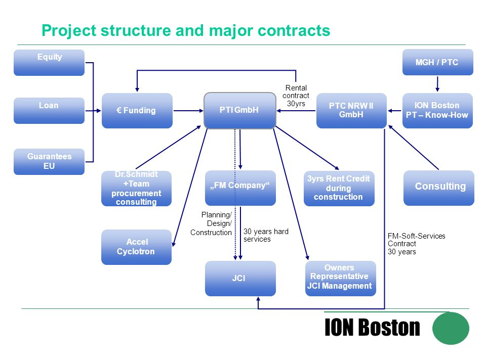ION Boston Project structure and major contracts Funding PTI GmbH PTC NRW II GmbH Dr.Schmidt +Team procurement consulting JCI Owners Representative JCI Management 3yrs Rent Credit during construction Planning/ Design/ Construction 30 years hard services FM-Soft-Services Contract 30 years Rental contract 30yrs ION Boston PT – Know-How MGH / PTC Accel Cyclotron Equity Loan Guarantees EU FM Company Consulting