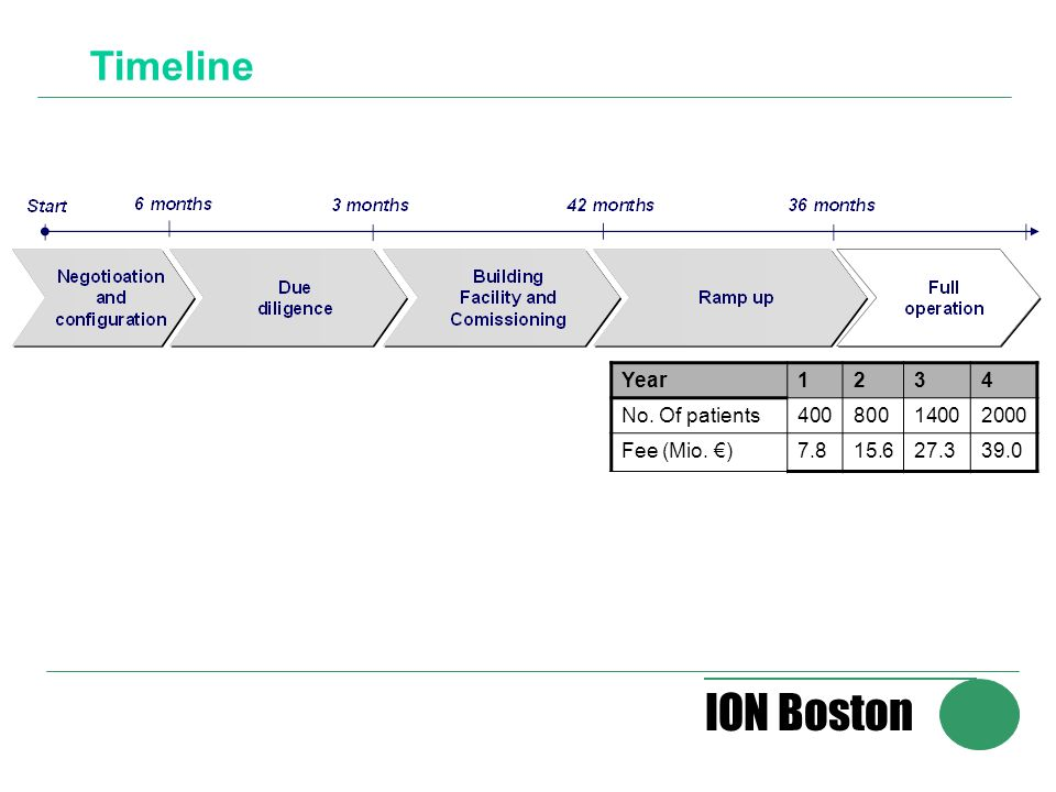 ION Boston Timeline Year1234 No. Of patients40080014002000 Fee (Mio. )7.815.627.339.0