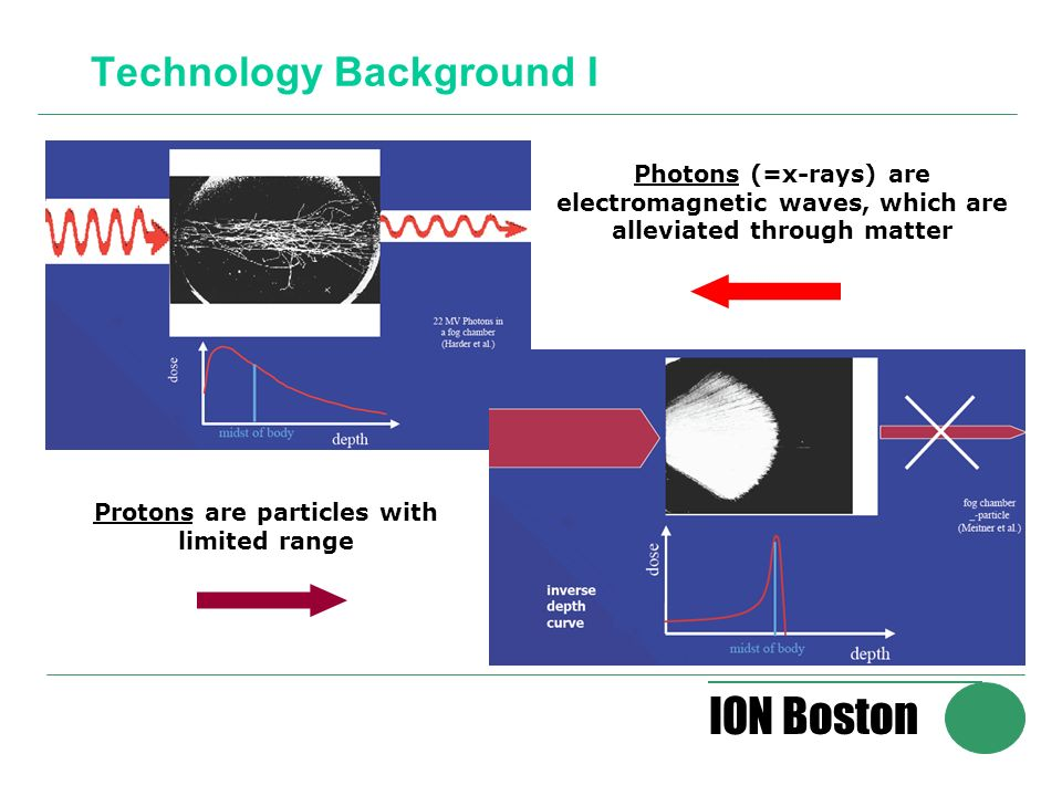 ION Boston Technology Background I Photons (=x-rays) are electromagnetic waves, which are alleviated through matter Protons are particles with limited range