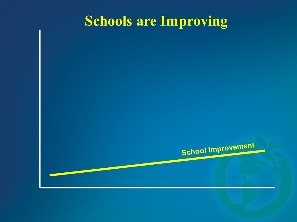 Schools are Improving School Improvement