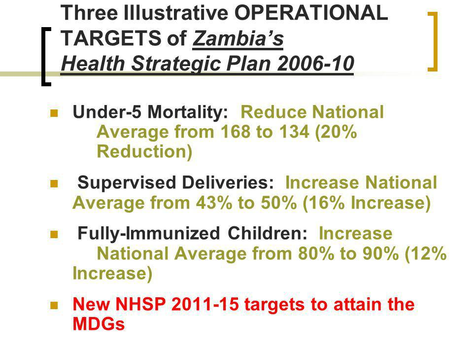 Three Illustrative OPERATIONAL TARGETS of Zambias Health Strategic Plan Under-5 Mortality: Reduce National Average from 168 to 134 (20% Reduction) Supervised Deliveries: Increase National Average from 43% to 50% (16% Increase) Fully-Immunized Children: Increase National Average from 80% to 90% (12% Increase) New NHSP targets to attain the MDGs