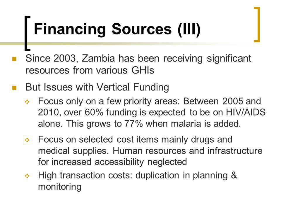 Financing Sources (III) Since 2003, Zambia has been receiving significant resources from various GHIs But Issues with Vertical Funding Focus only on a few priority areas: Between 2005 and 2010, over 60% funding is expected to be on HIV/AIDS alone.
