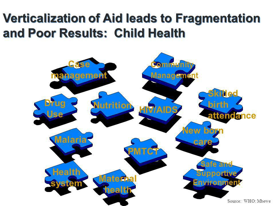 Verticalization of Aid leads to Fragmentation and Poor Results: Child Health Verticalization of Aid leads to Fragmentation and Poor Results: Child Health Drug Use Malaria Nutrition HIV/AIDS Health system PMTCT Maternal health New born care Safe and Supportive Environment Skilled birth attendance Case management Community Management Source: WHO: Mbewe
