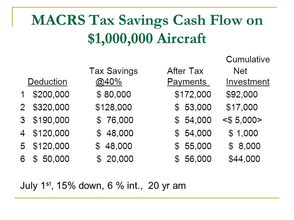 MACRS Tax Savings Cash Flow on $1,000,000 Aircraft Cumulative Tax SavingsAfter Tax Net Deduction @40% Payments Investment 1 $200,000 $ 80,000 $172,000$92,000 2 $320,000 $128,000 $ 53,000$17,000 3 $190,000 $ 76,000 $ 54,000 4 $120,000 $ 48,000 $ 54,000 $ 1,000 5 $120,000 $ 48,000 $ 55,000 $ 8,000 6 $ 50,000 $ 20,000 $ 56,000 $44,000 July 1 st, 15% down, 6 % int., 20 yr am