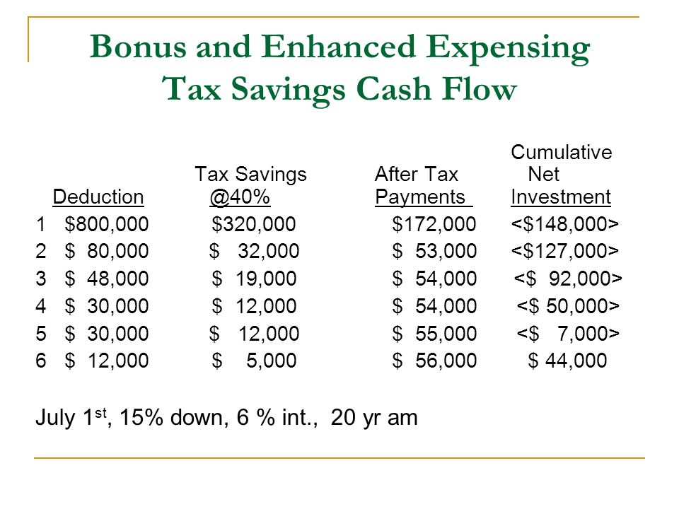 Bonus and Enhanced Expensing Tax Savings Cash Flow Cumulative Tax SavingsAfter Tax Net Payments Investment 1 $800,000 $320,000 $172,000 2 $ 80,000 $ 32,000 $ 53,000 3 $ 48,000 $ 19,000 $ 54,000 4 $ 30,000 $ 12,000 $ 54,000 5 $ 30,000 $ 12,000 $ 55,000 6 $ 12,000 $ 5,000 $ 56,000 $ 44,000 July 1 st, 15% down, 6 % int., 20 yr am