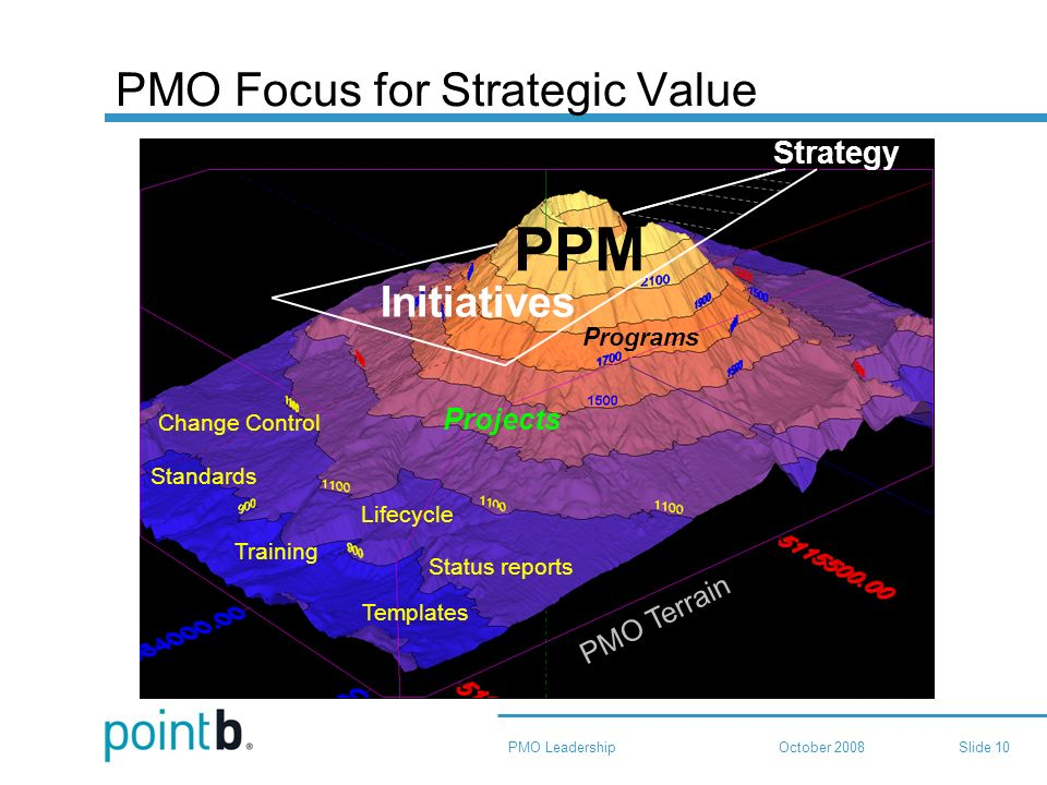 October 2008PMO LeadershipSlide 10 PMO Focus for Strategic Value PMO Terrain Lifecycle Templates Standards Training Change Control Status reports Projects Programs Initiatives Strategy PPM