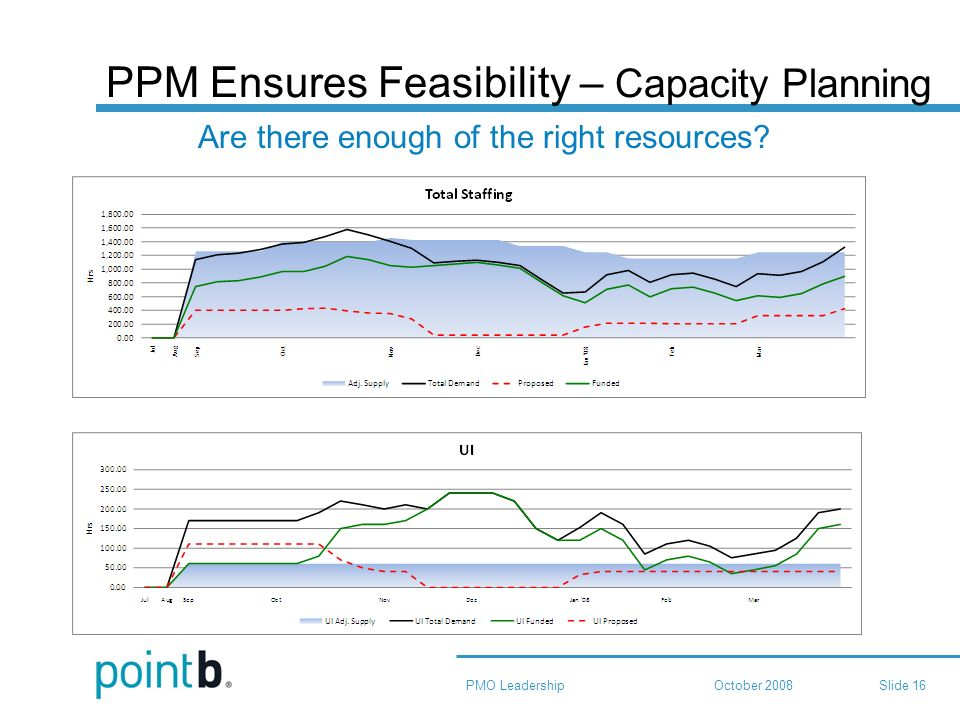 October 2008PMO LeadershipSlide 16 PPM Ensures Feasibility – Capacity Planning Are there enough of the right resources