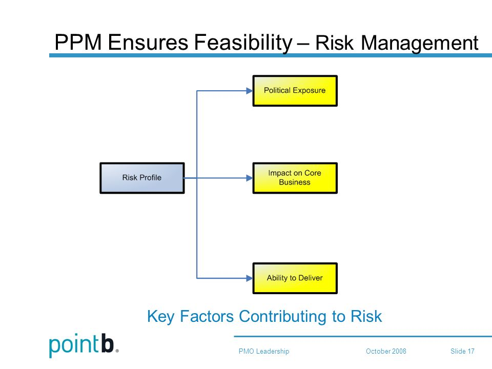 October 2008PMO LeadershipSlide 17 PPM Ensures Feasibility – Risk Management Key Factors Contributing to Risk