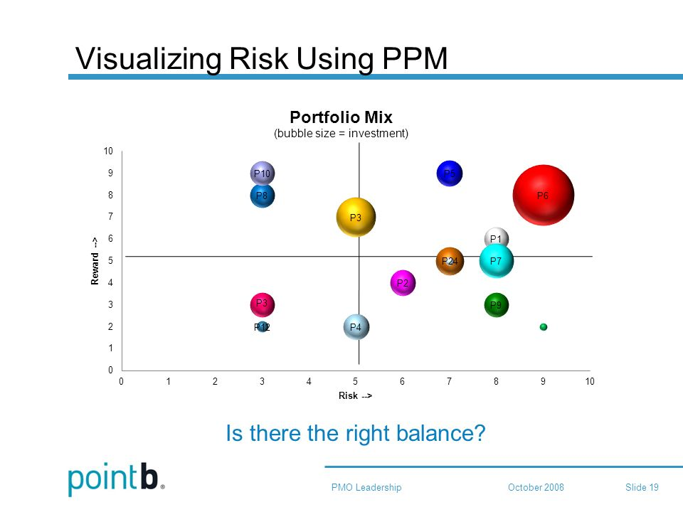 October 2008PMO LeadershipSlide 19 Visualizing Risk Using PPM Is there the right balance