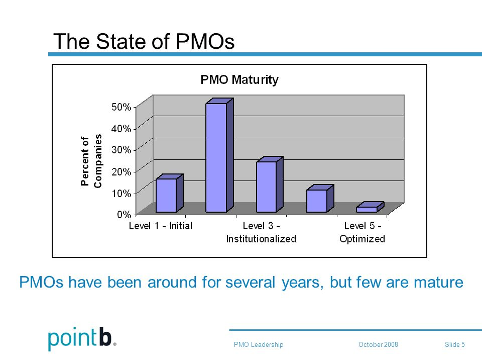 October 2008PMO LeadershipSlide 5 The State of PMOs PMOs have been around for several years, but few are mature