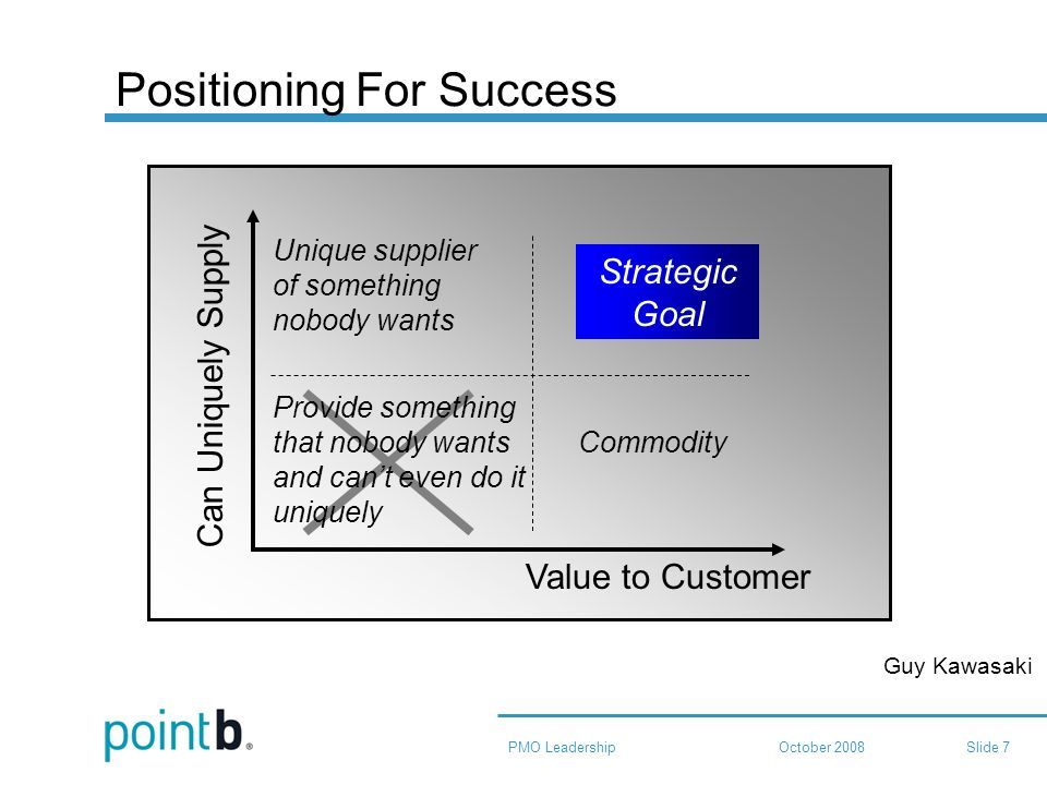 October 2008PMO LeadershipSlide 7 Positioning For Success Value to Customer Can Uniquely Supply Unique supplier of something nobody wants Commodity Provide something that nobody wants and cant even do it uniquely Strategic Goal Guy Kawasaki