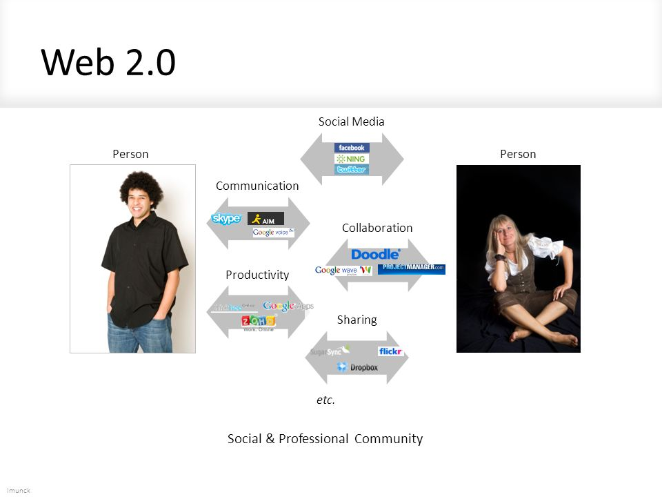 lmunck Web 2.0 Social Media Person Communication Collaboration Sharing etc.