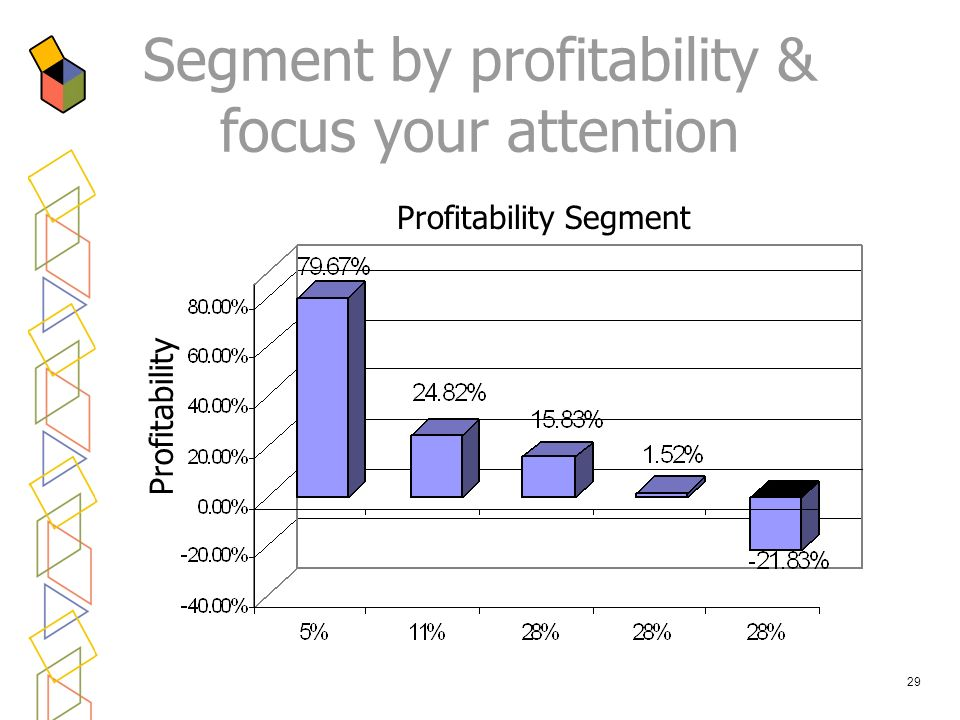 29 Segment by profitability & focus your attention Profitability Profitability Segment