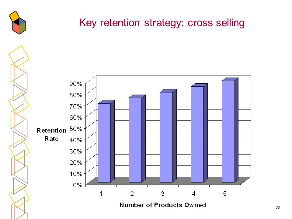 33 Key retention strategy: cross selling