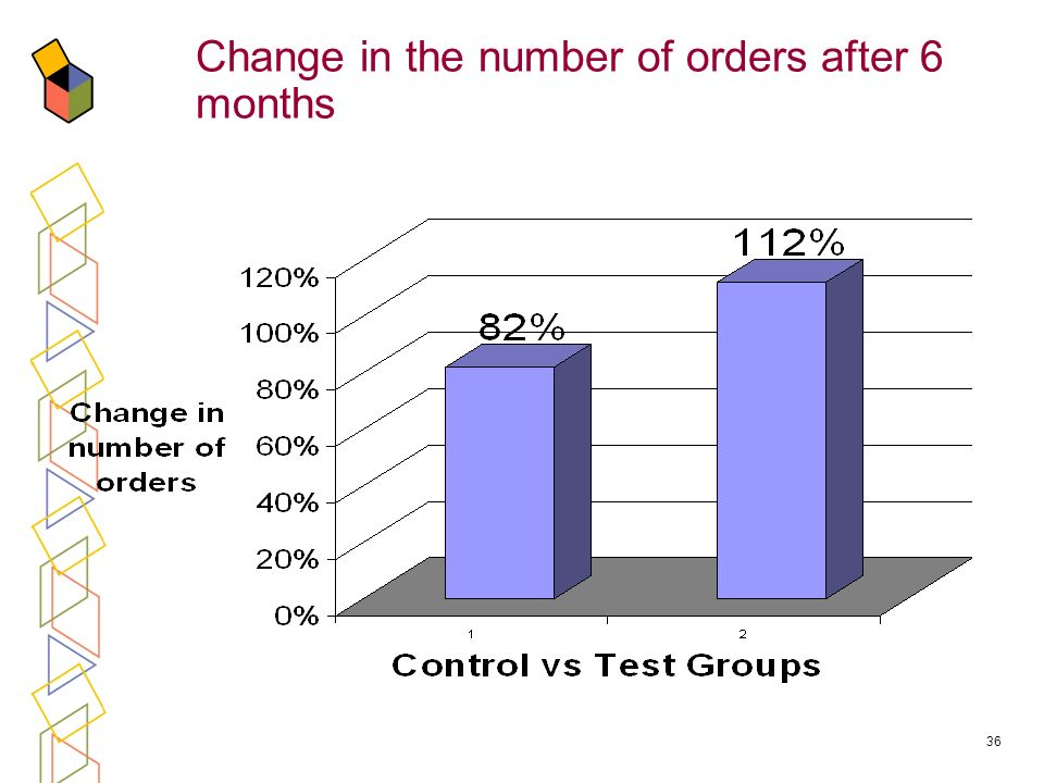 36 Change in the number of orders after 6 months