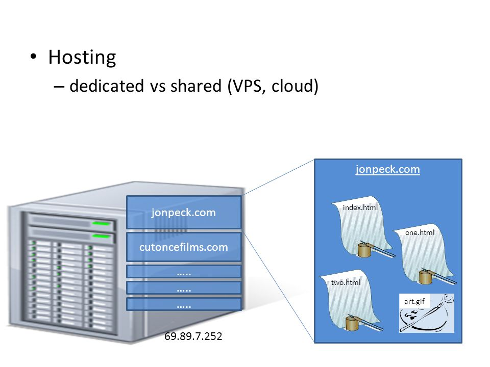 Hosting – dedicated vs shared (VPS, cloud) jonpeck.com cutoncefilms.com …..