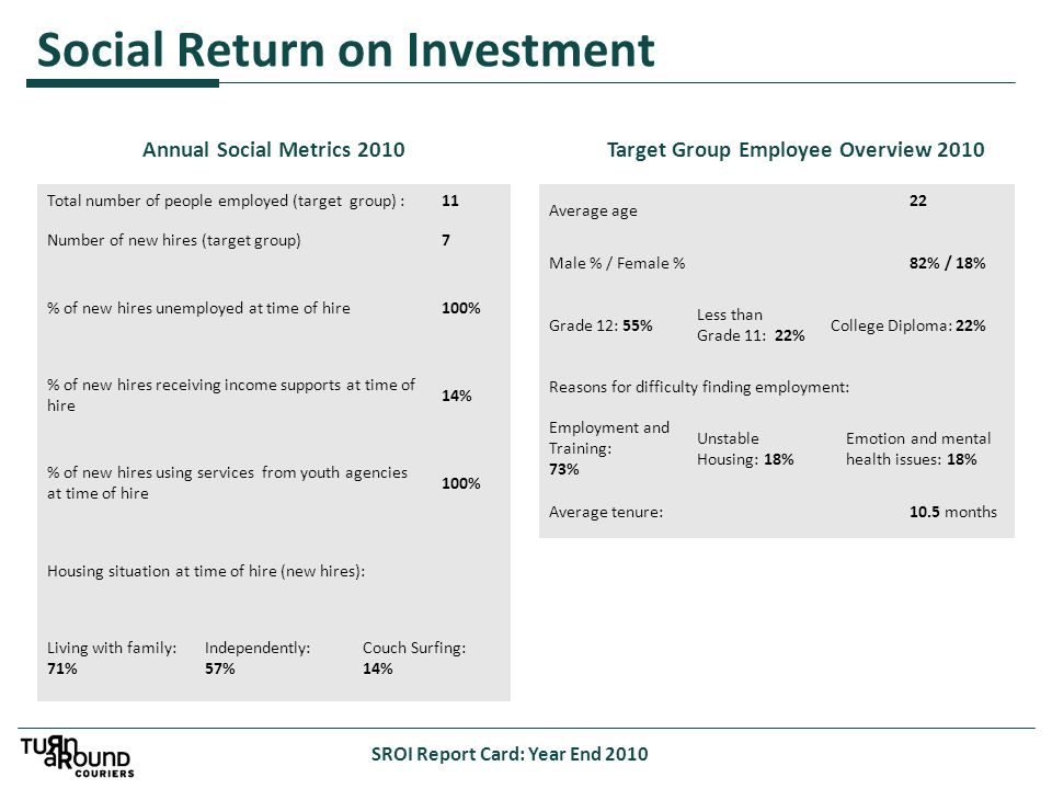 Social Return on Investment SROI Report Card: Year End 2010 Annual Social Metrics 2010 Total number of people employed (target group) :11 Number of new hires (target group)7 % of new hires unemployed at time of hire100% % of new hires receiving income supports at time of hire 14% % of new hires using services from youth agencies at time of hire 100% Housing situation at time of hire (new hires): Living with family: 71% Independently: 57% Couch Surfing: 14% Average age 22 Male % / Female %82% / 18% Grade 12: 55% Less than Grade 11: 22% College Diploma: 22% Reasons for difficulty finding employment: Employment and Training: 73% Unstable Housing: 18% Emotion and mental health issues: 18% Average tenure:10.5 months Target Group Employee Overview 2010
