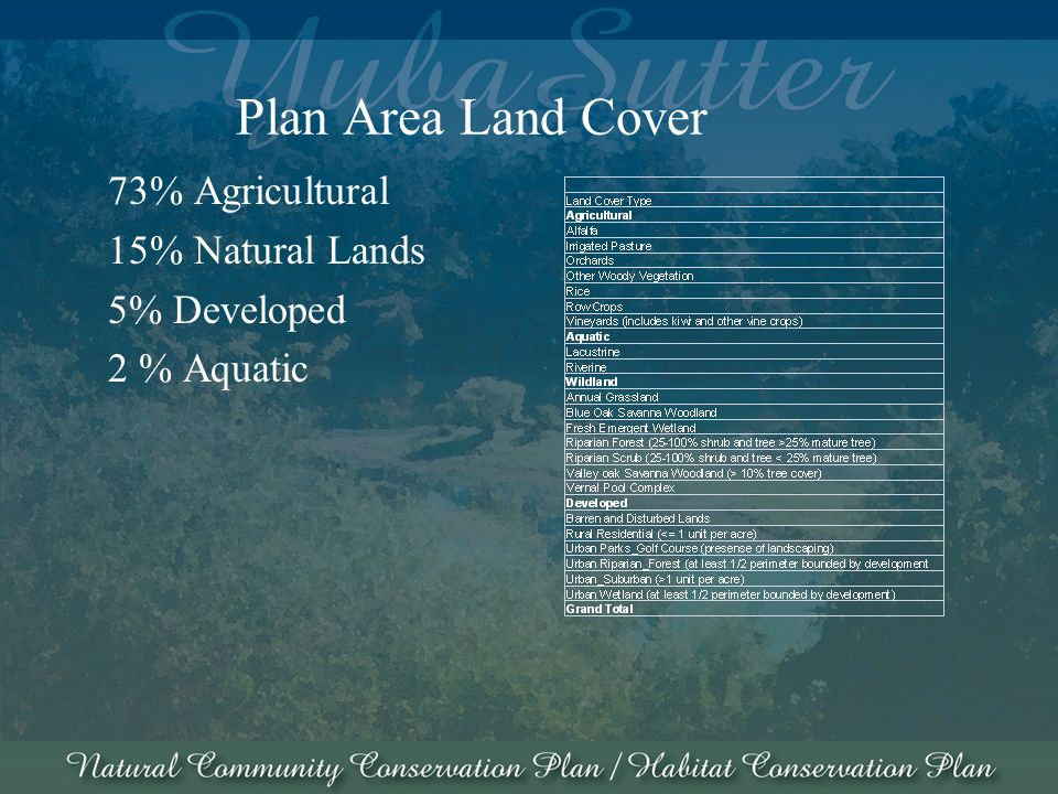 Plan Area Land Cover 73% Agricultural 15% Natural Lands 5% Developed 2 % Aquatic
