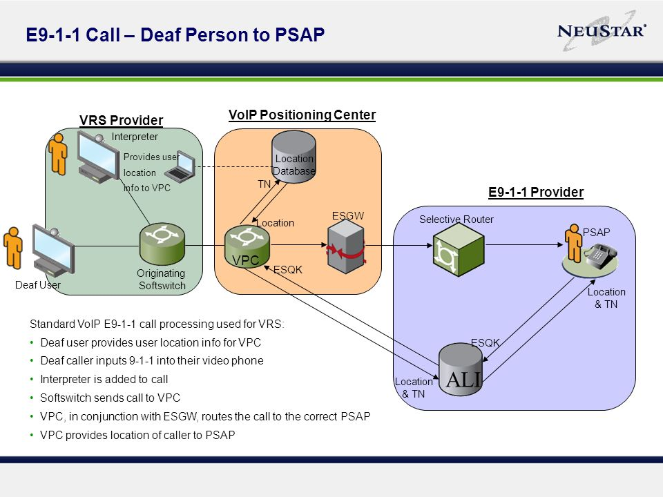 E9-1-1 Call – Deaf Person to PSAP Interpreter Deaf User ALI PSAP Selective Router ESGW VPC Originating Softswitch Location Database TN Location & TN ESQK Location & TN ESQK VoIP Positioning Center VRS Provider E9-1-1 Provider Standard VoIP E9-1-1 call processing used for VRS: Deaf user provides user location info for VPC Deaf caller inputs 9-1-1 into their video phone Interpreter is added to call Softswitch sends call to VPC VPC, in conjunction with ESGW, routes the call to the correct PSAP VPC provides location of caller to PSAP Provides user location info to VPC