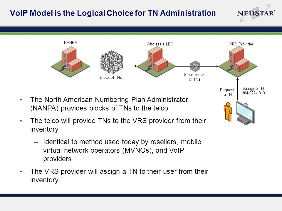 VoIP Model is the Logical Choice for TN Administration The North American Numbering Plan Administrator (NANPA) provides blocks of TNs to the telco The telco will provide TNs to the VRS provider from their inventory –Identical to method used today by resellers, mobile virtual network operators (MVNOs), and VoIP providers The VRS provider will assign a TN to their user from their inventory NANPA Wholesale LECVRS Provider Assign a TN Block of TNs Small Block of TNs Request a TN