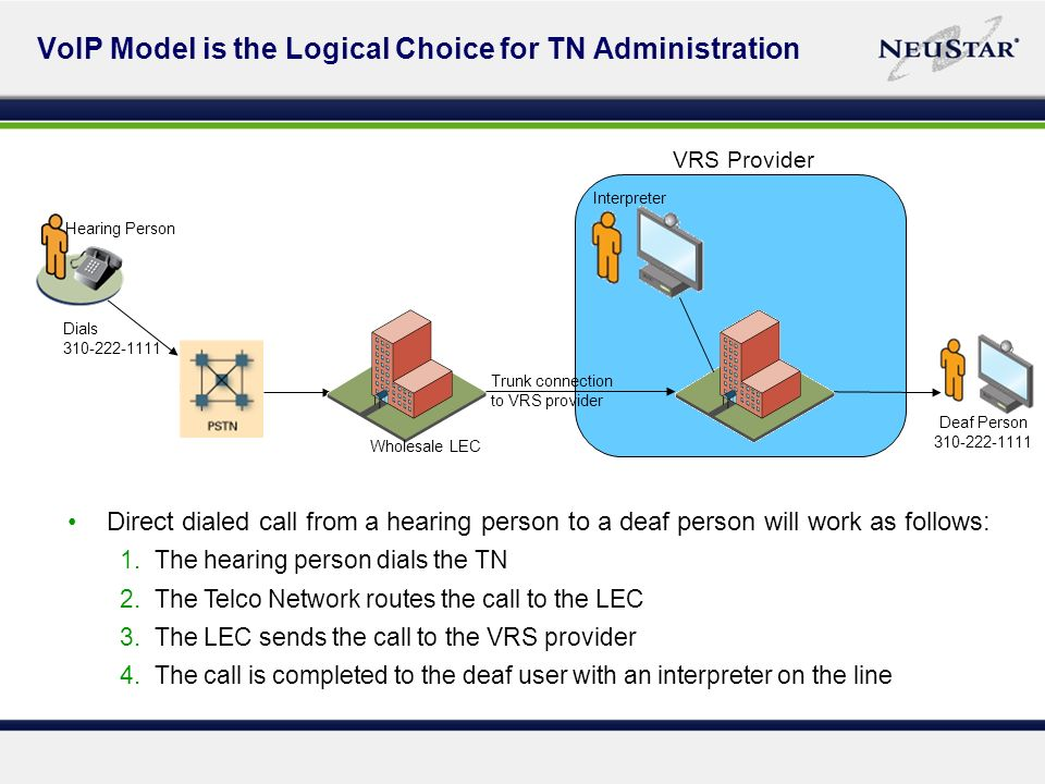 VoIP Model is the Logical Choice for TN Administration Direct dialed call from a hearing person to a deaf person will work as follows: 1.The hearing person dials the TN 2.The Telco Network routes the call to the LEC 3.The LEC sends the call to the VRS provider 4.The call is completed to the deaf user with an interpreter on the line Dials 310-222-1111 Trunk connection to VRS provider Wholesale LEC Interpreter Deaf Person 310-222-1111 Hearing Person VRS Provider